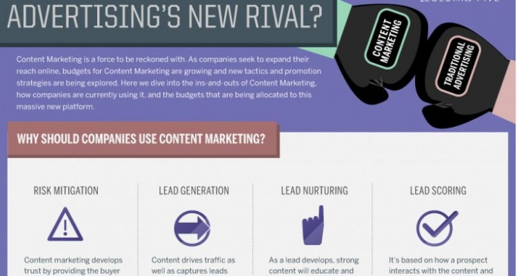 Content Marketing-traditional Advertising