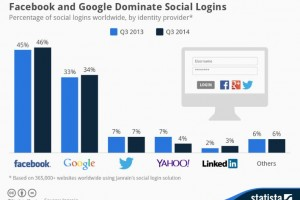 Facebook-google-social-login