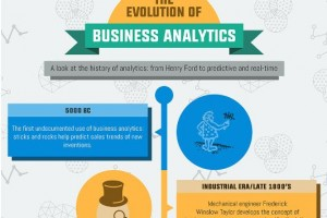 The Evolution of Business Analytics