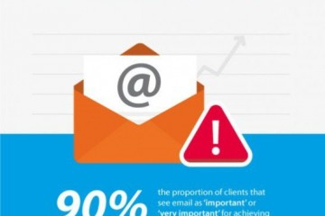 Statistiche Email Marketing 2015