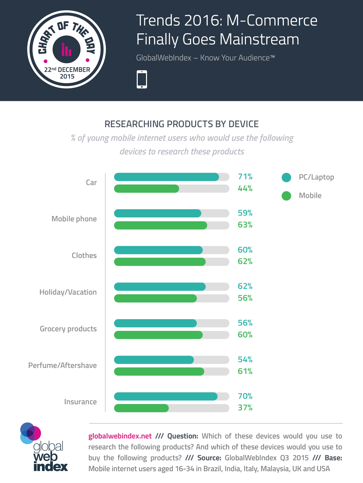 Mobile Commerce 2016 Infografica