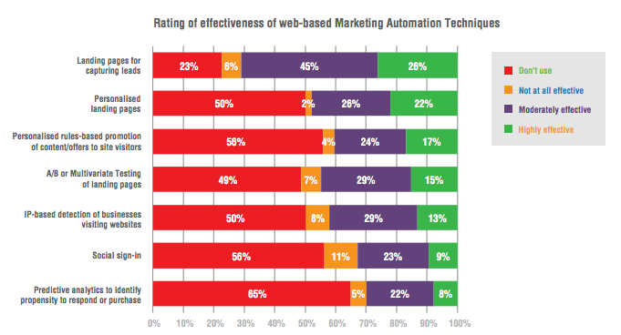 Marketing automation, i trend del momento