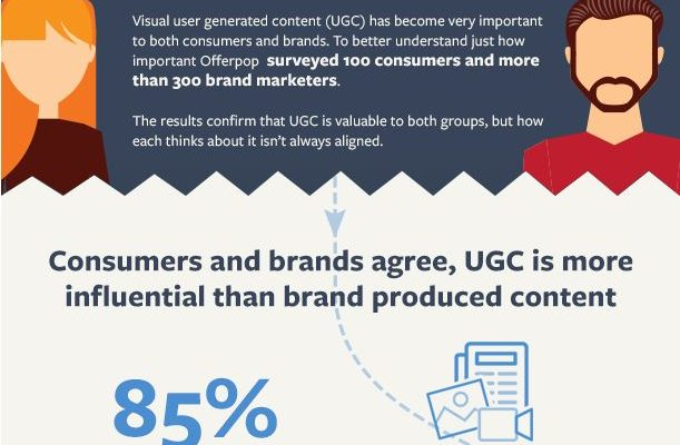 Come aumentare l'engagement con l'user generated content