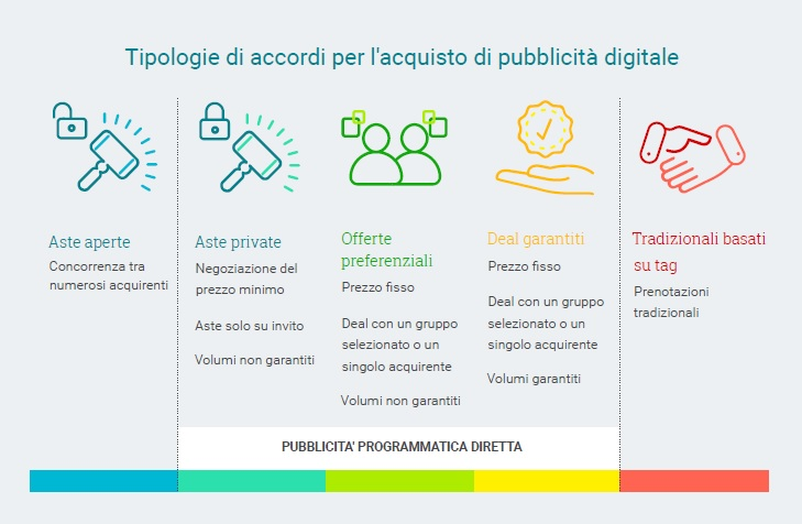Guida alla Programmatic Direct Advertising