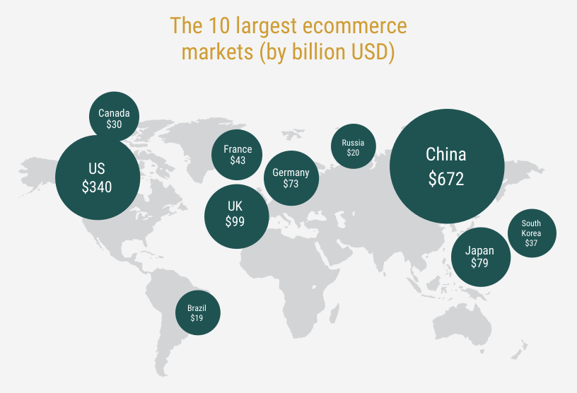 Largest ecommerce markets