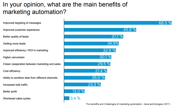 i benefit marketing automation