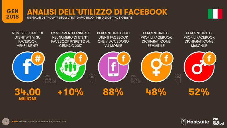 digital italia 2018 facebook