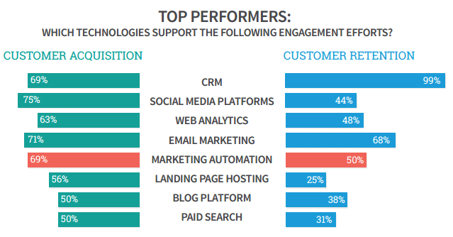 top-preformers-use-marketingautomation-gleanster